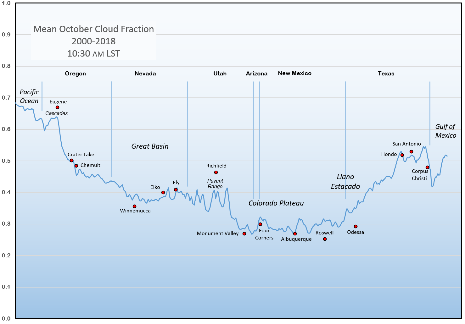 October Average Cloud Fraction Along the Path of Annularity