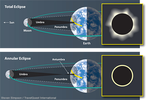 Total vs Annular Eclipse